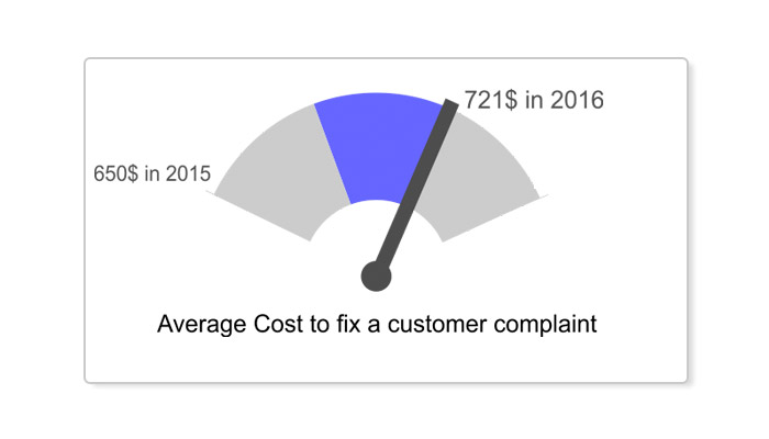 average-cost-to-fix-a-customer-complaint