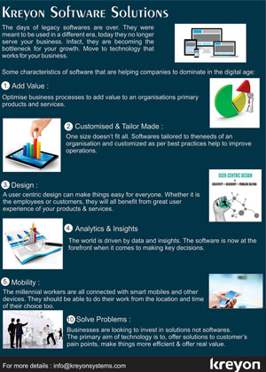 Kreyon Software Solutions Infographics