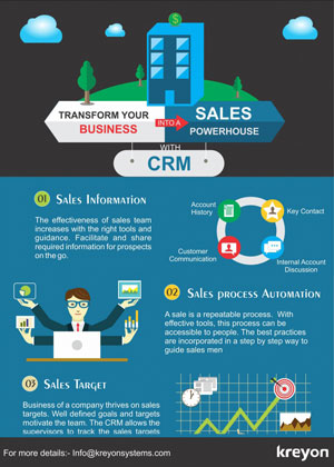Customer Relationship Management Infographics Infographics
