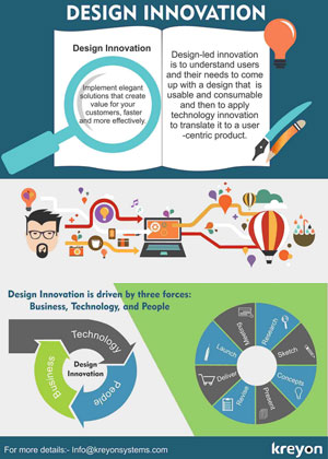 Design Innovation Infographics