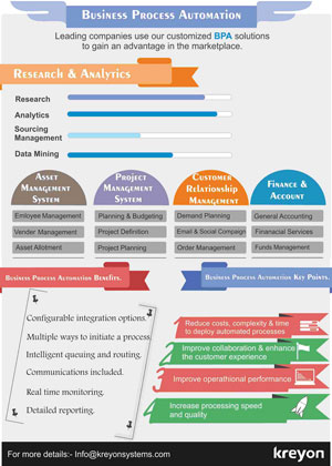 Business Process Automation Features Infographics