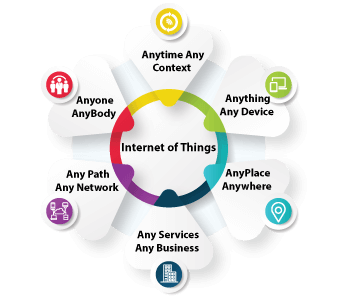 Software Company for IoT & Asset Management System Solutions