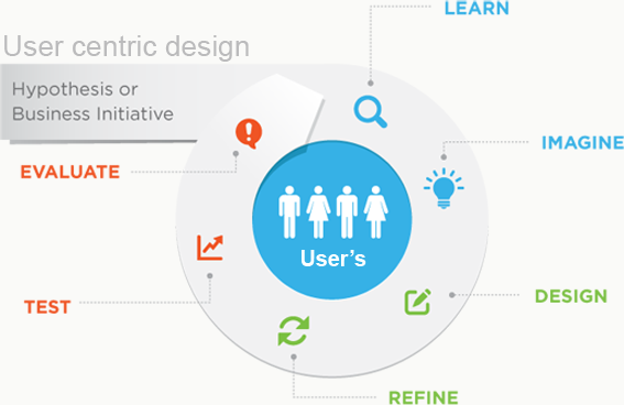 Design Innovation for User Centric